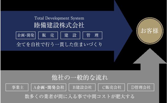 トータルデベロップメントシステム