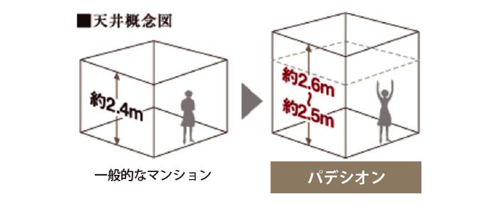 居室天井高(約2.5m~約2.6m)